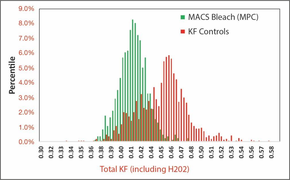KF controls