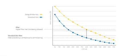 Feed consistency range for a PrimeFilter D versus standard disc filter DF38